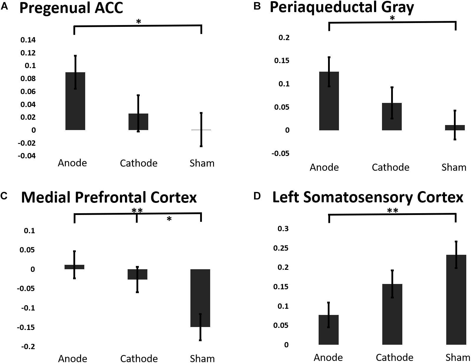 Frontiers | Non-invasive Motor Cortex Neuromodulation Reduces