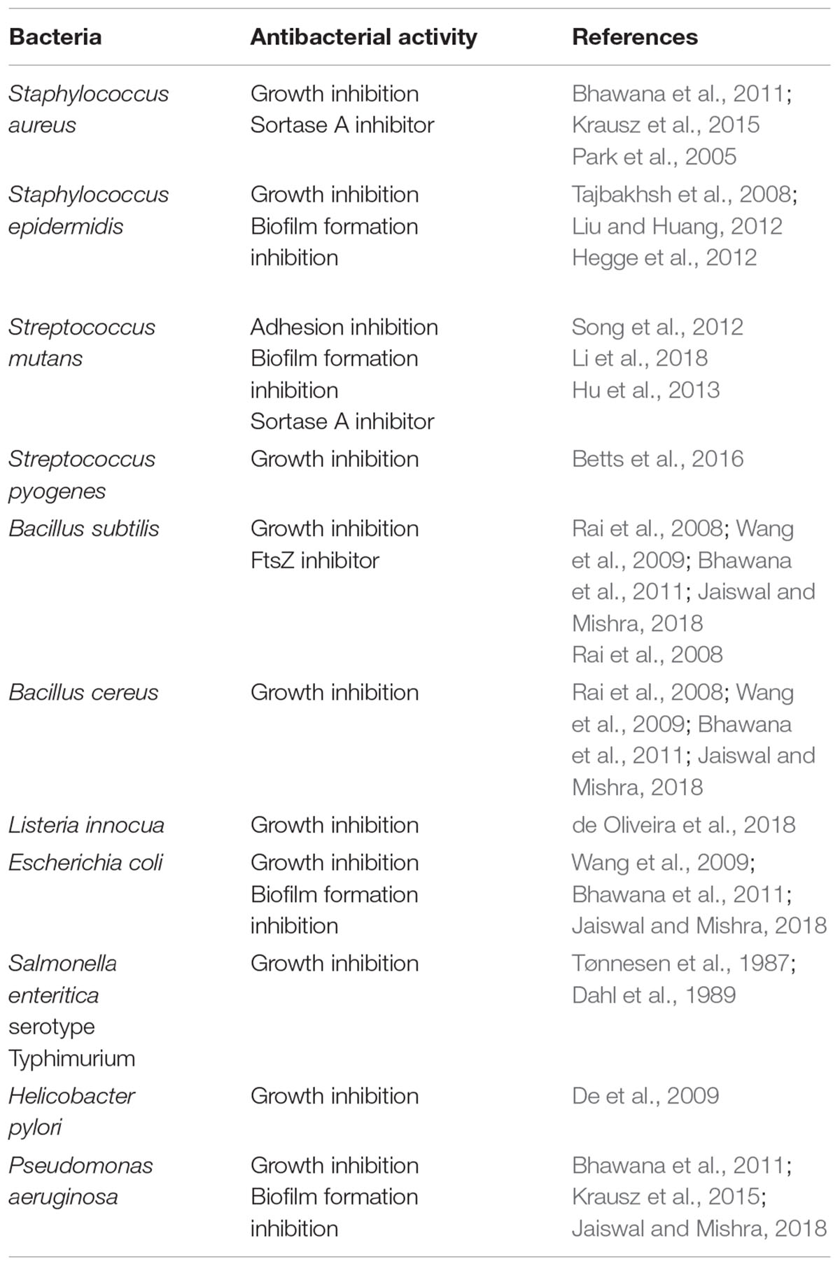Frontiers   Anti-infective Properties of the Golden Spice Curcumin