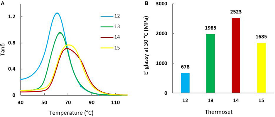 Frontiers   Preparation of Renewable Epoxy-Amine Resins With