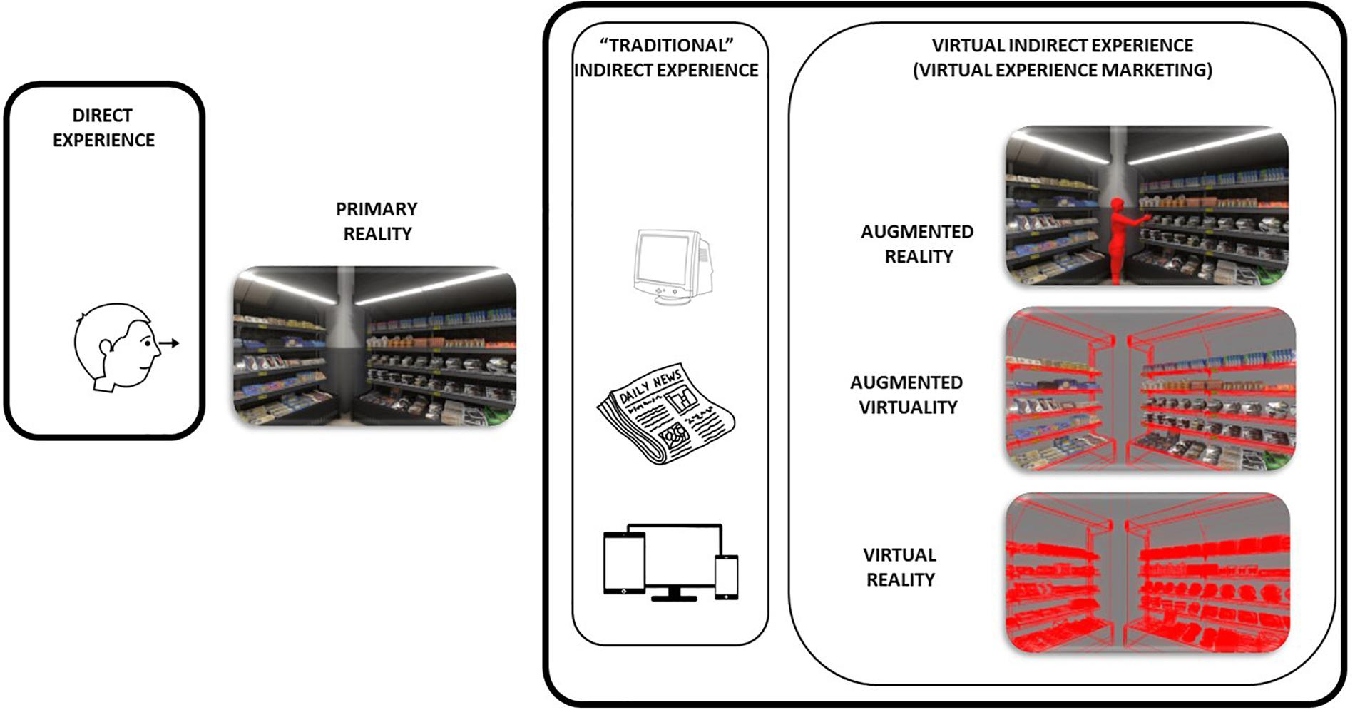 Frontiers | Virtual Reality in Marketing: A Framework