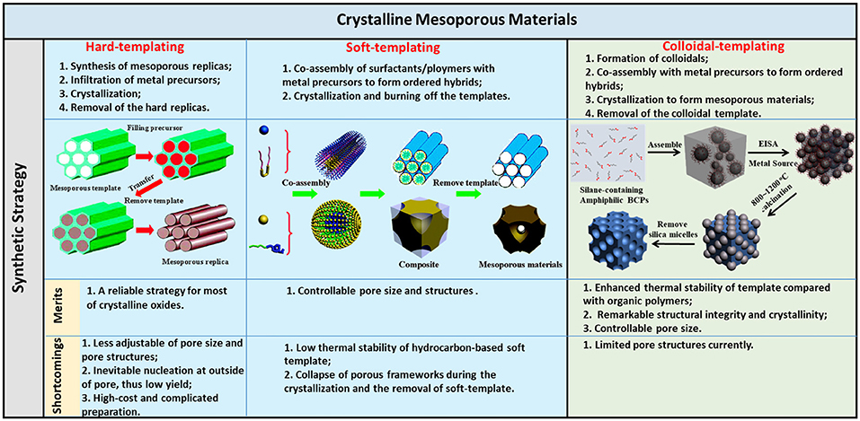 Jacs Template | Frontiers Templated Growth Of Crystalline Mesoporous
