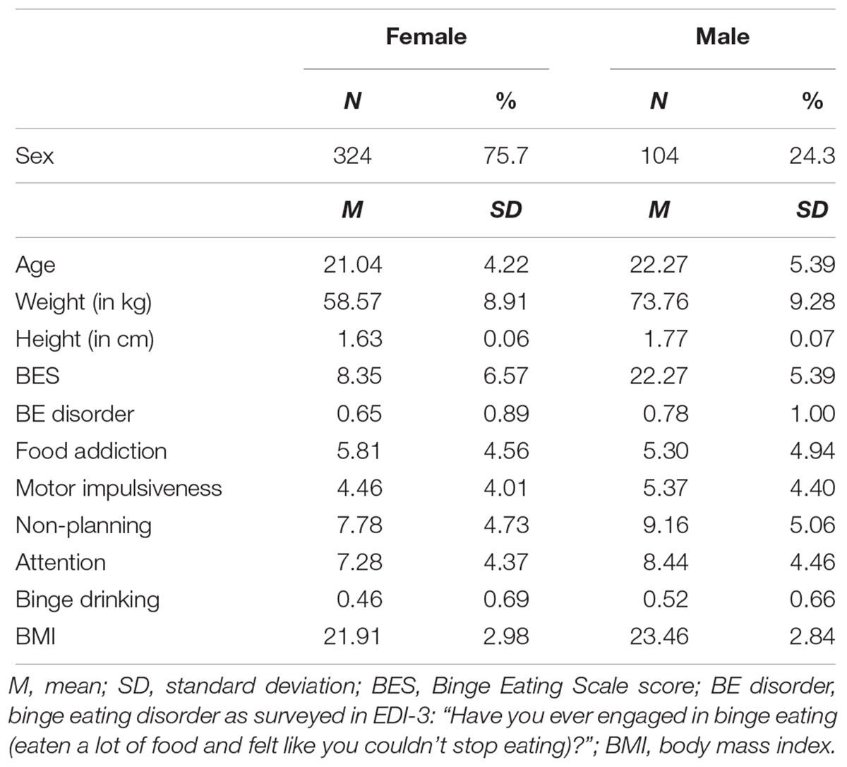 Dietas calorias para engordaroma