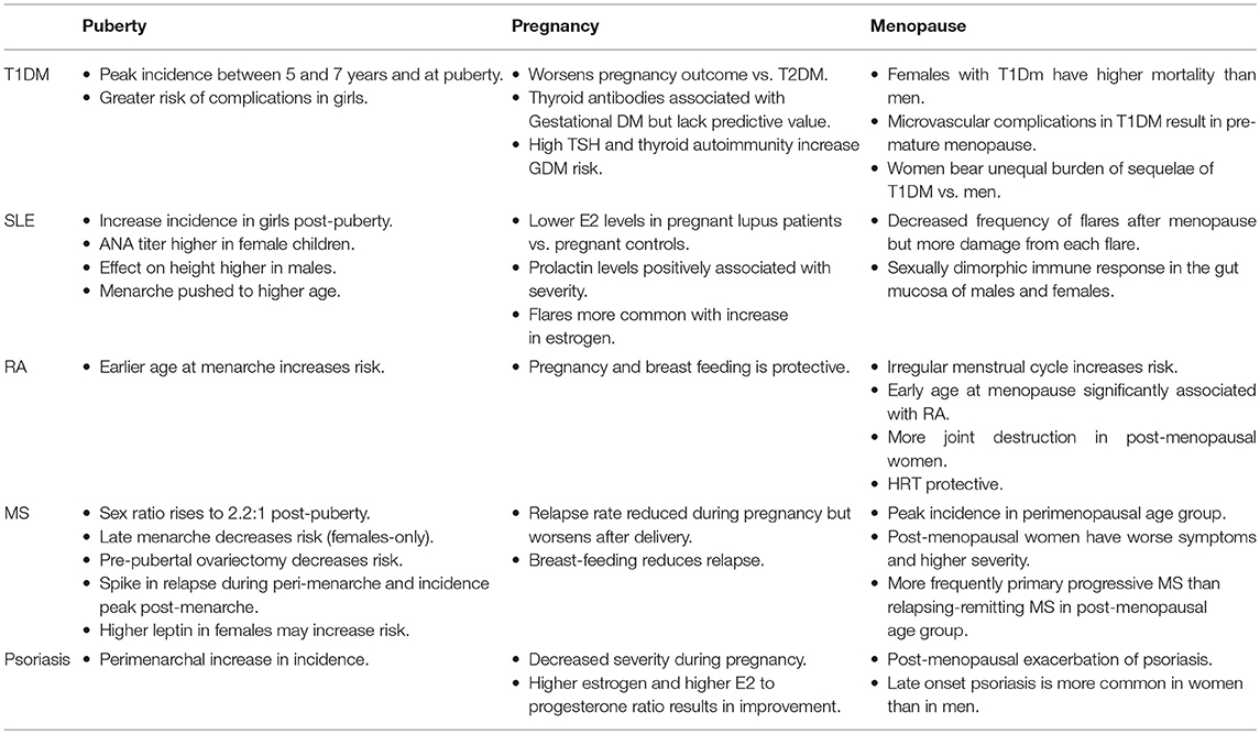 Frontiers | Autoimmune Disease in Women: Endocrine