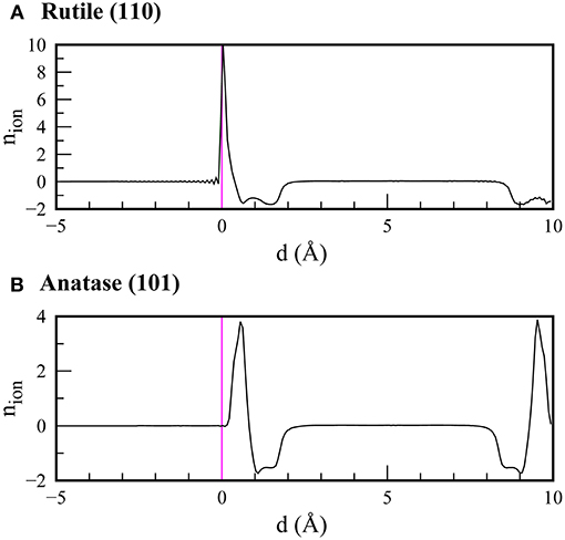 Frontiers | Electronic Structure and Band Alignments of