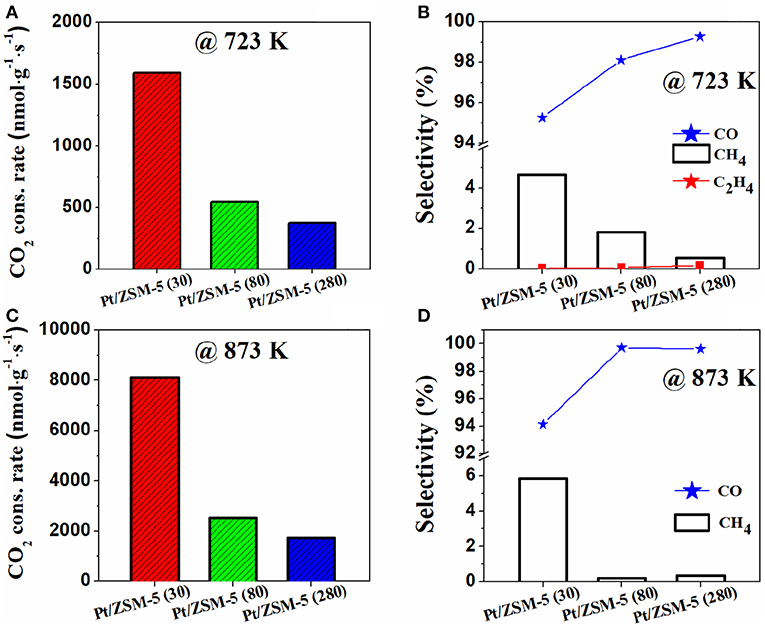 Frontiers | Synergetic of Pt Nanoparticles and H-ZSM-5