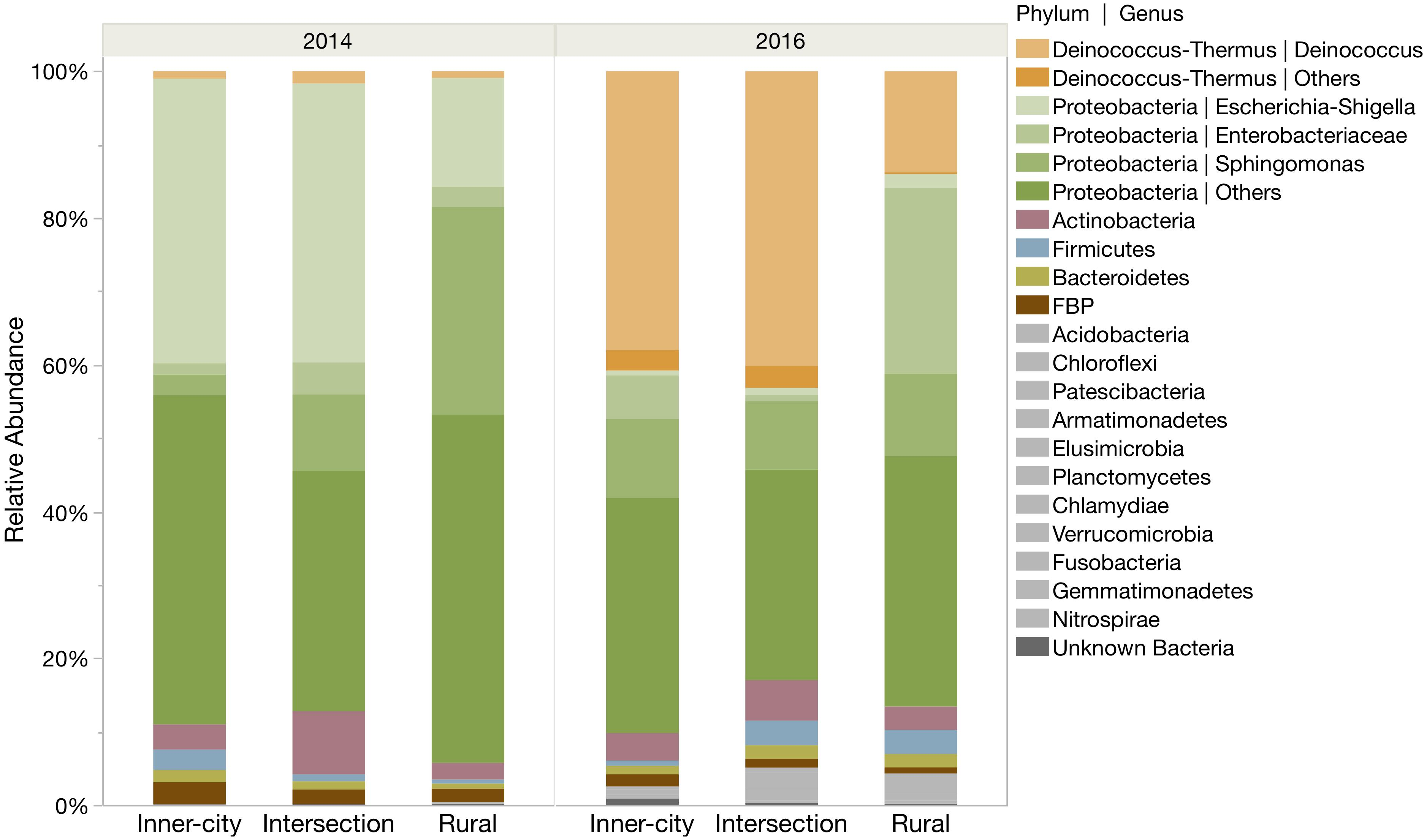 Frontiers   Influence of Urbanization on Epiphytic Bacterial