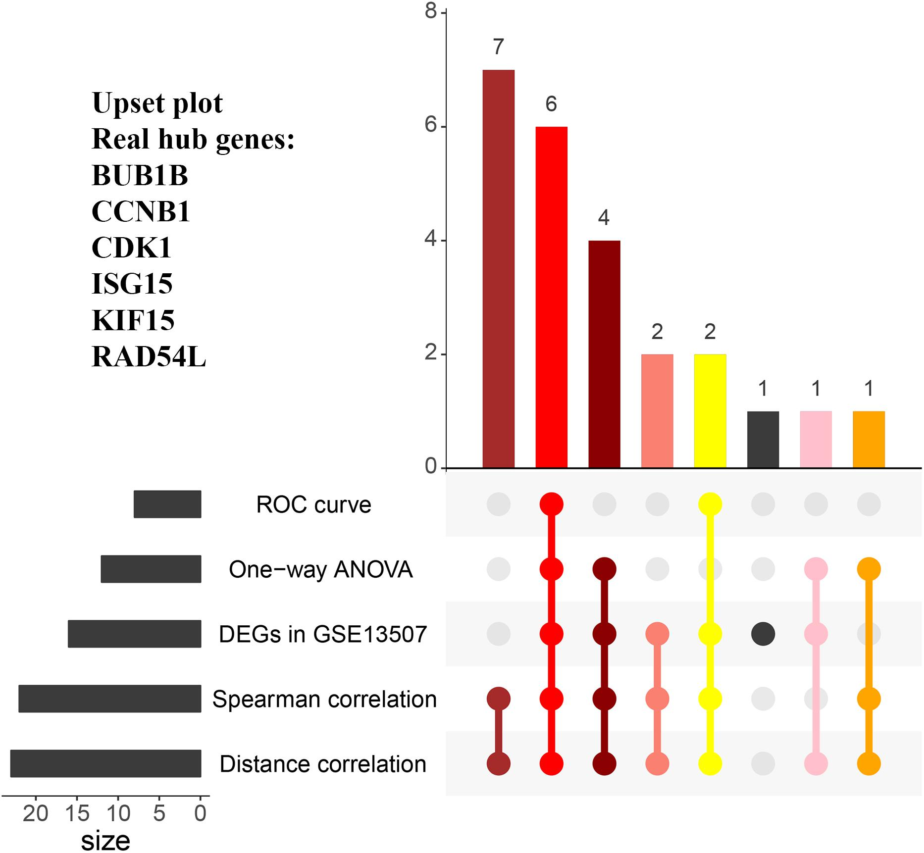 Frontiers | Identification of Hub Genes Associated With
