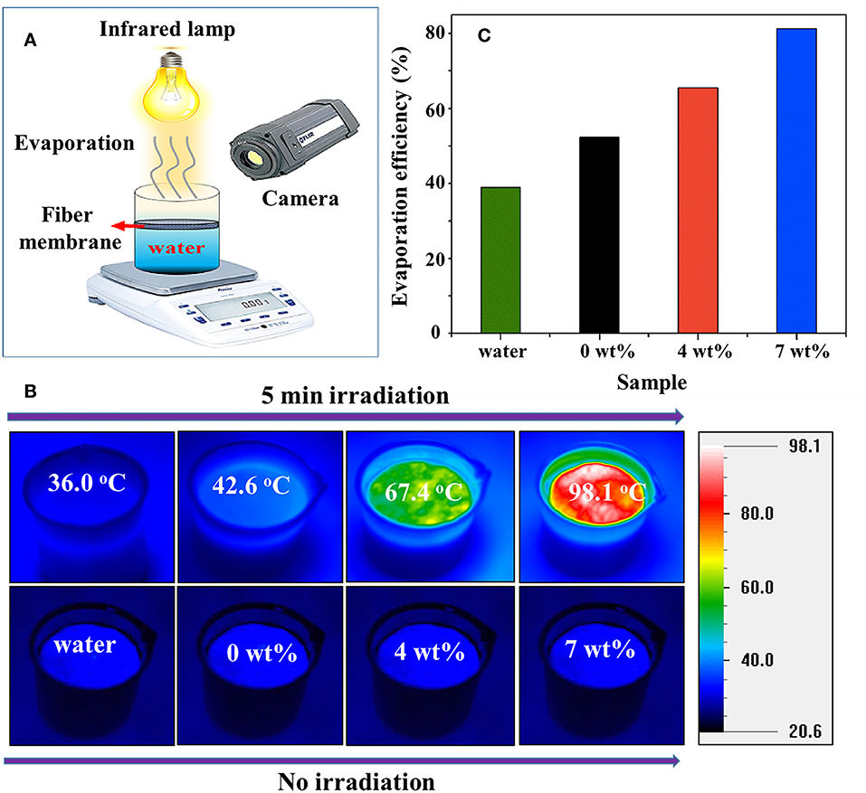 Frontiers | Recent Advances in Tungsten-Oxide-Based