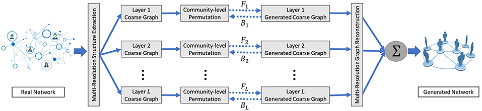 Frontiers | Misc-GAN: A Multi-scale Generative Model for
