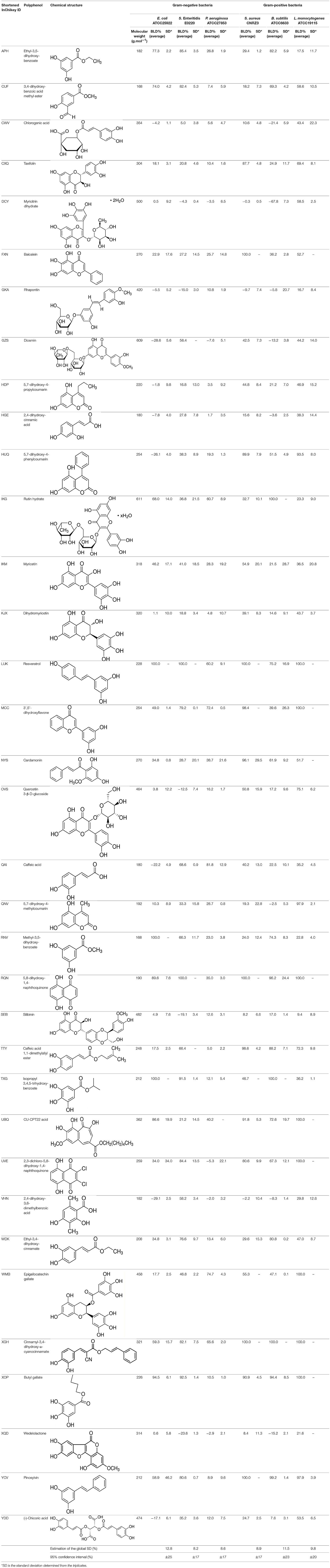 Frontiers | Antibacterial Properties of Polyphenols