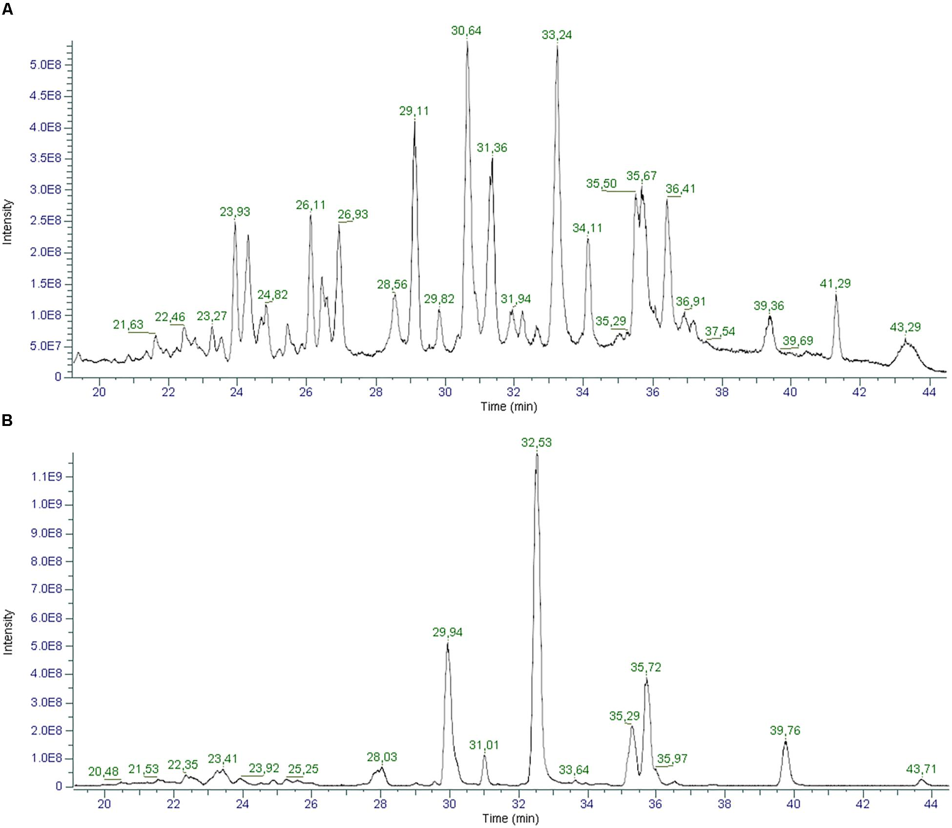 Frontiers | Cannabinoid Profiling of Hemp Seed Oil by Liquid