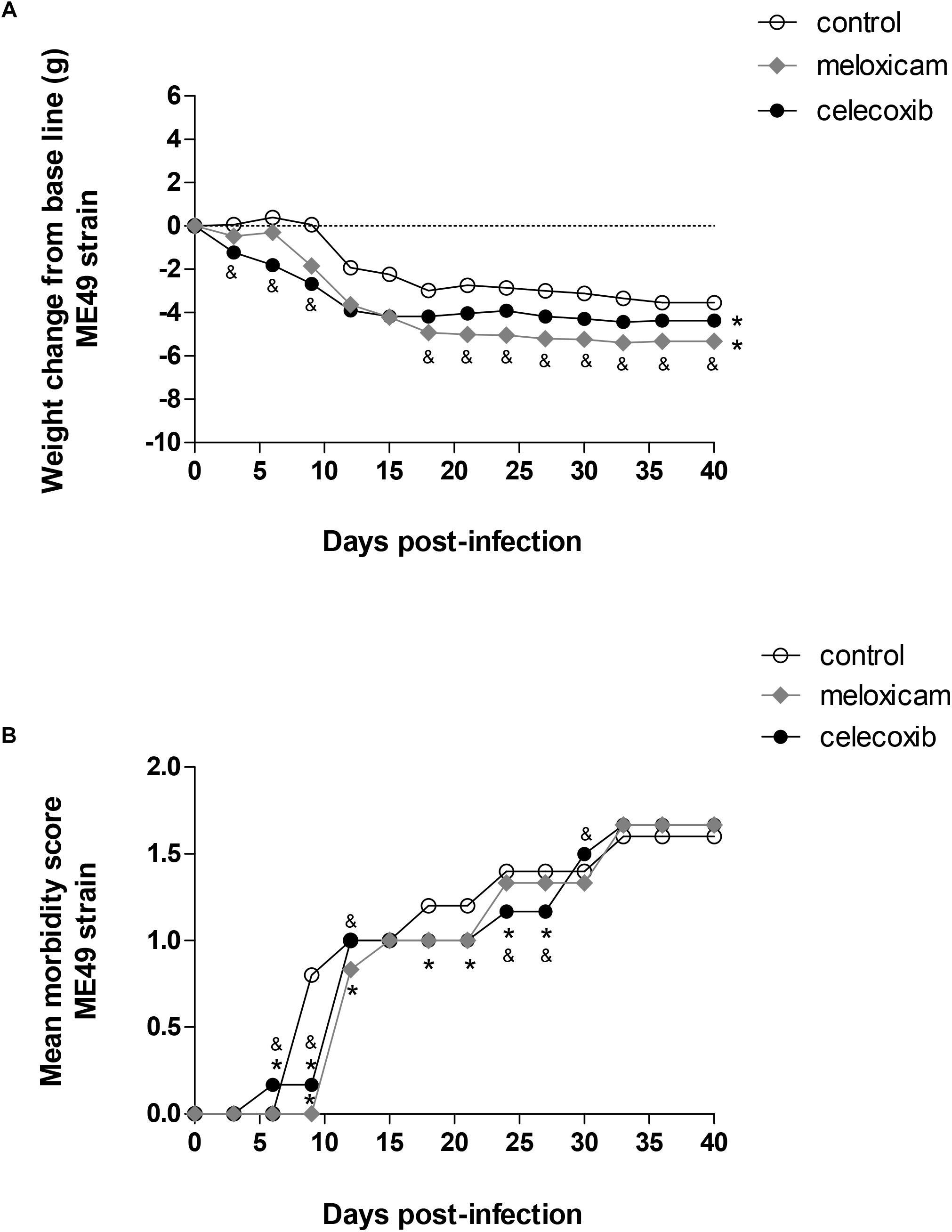 Frontiers Cyclooxygenase Cox 2 Inhibitors Reduce