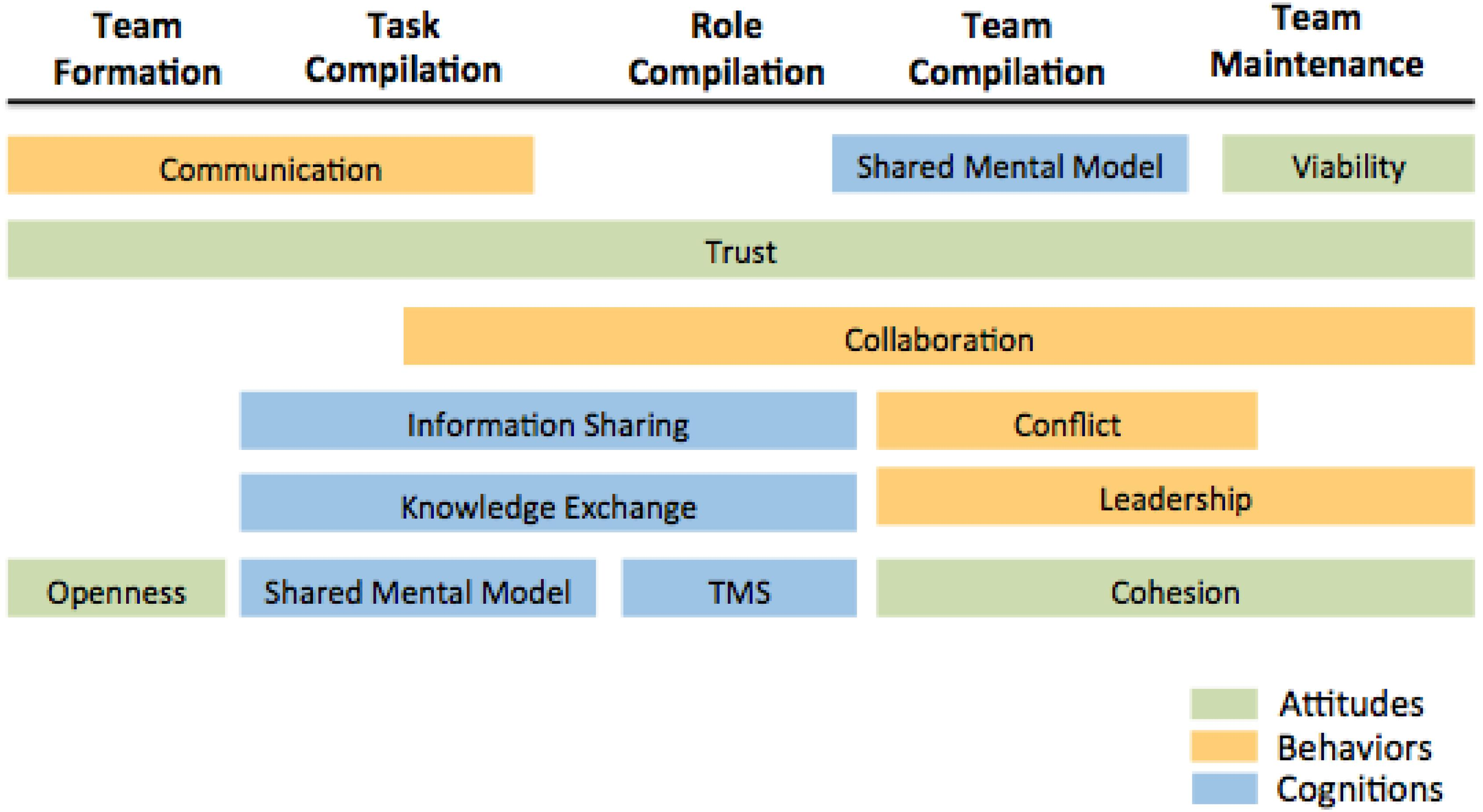 Frontiers | Advancing Teams Research: What, When, and How to