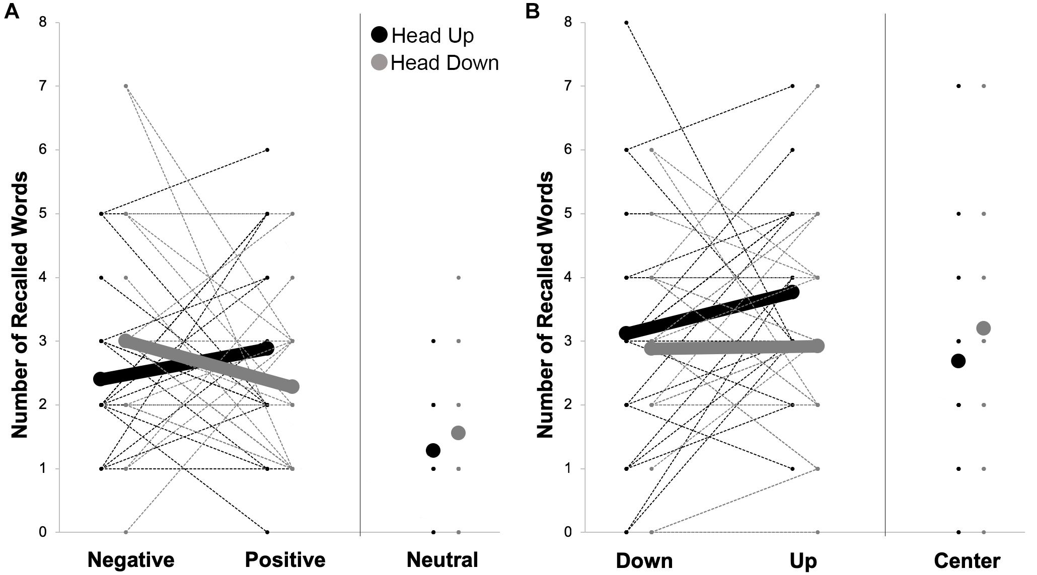 Frontiers   Vertical Head Movements Influence Memory Performance for