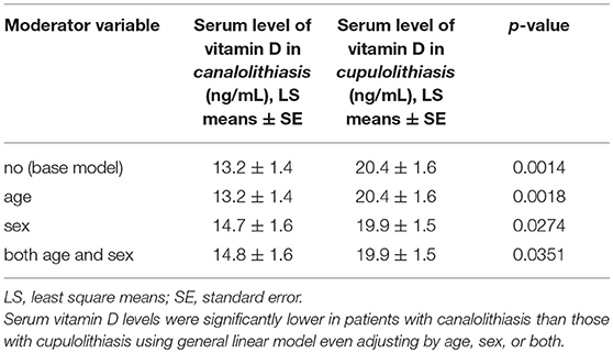 Frontiers | Difference in Serum Levels of Vitamin D Between