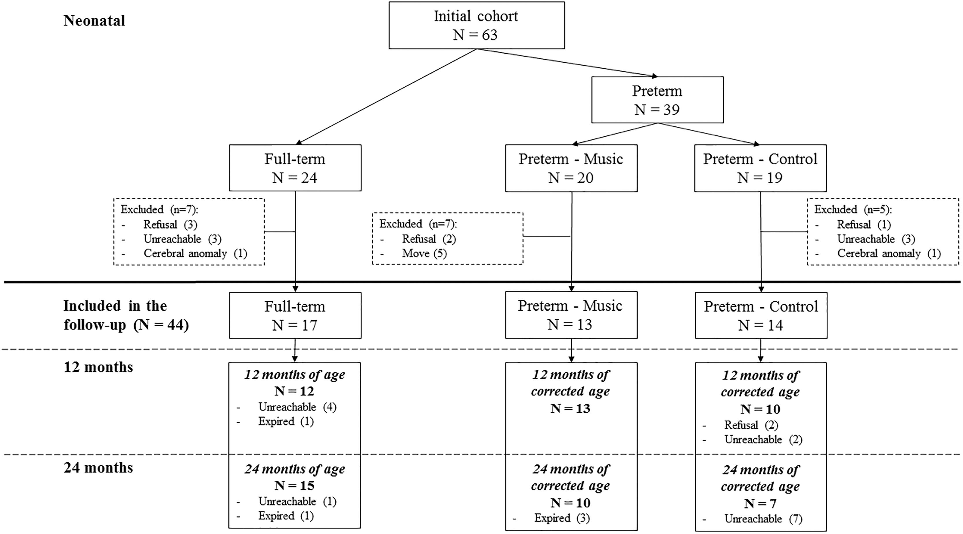Frontiers Effects Of An Early Postnatal Music Intervention