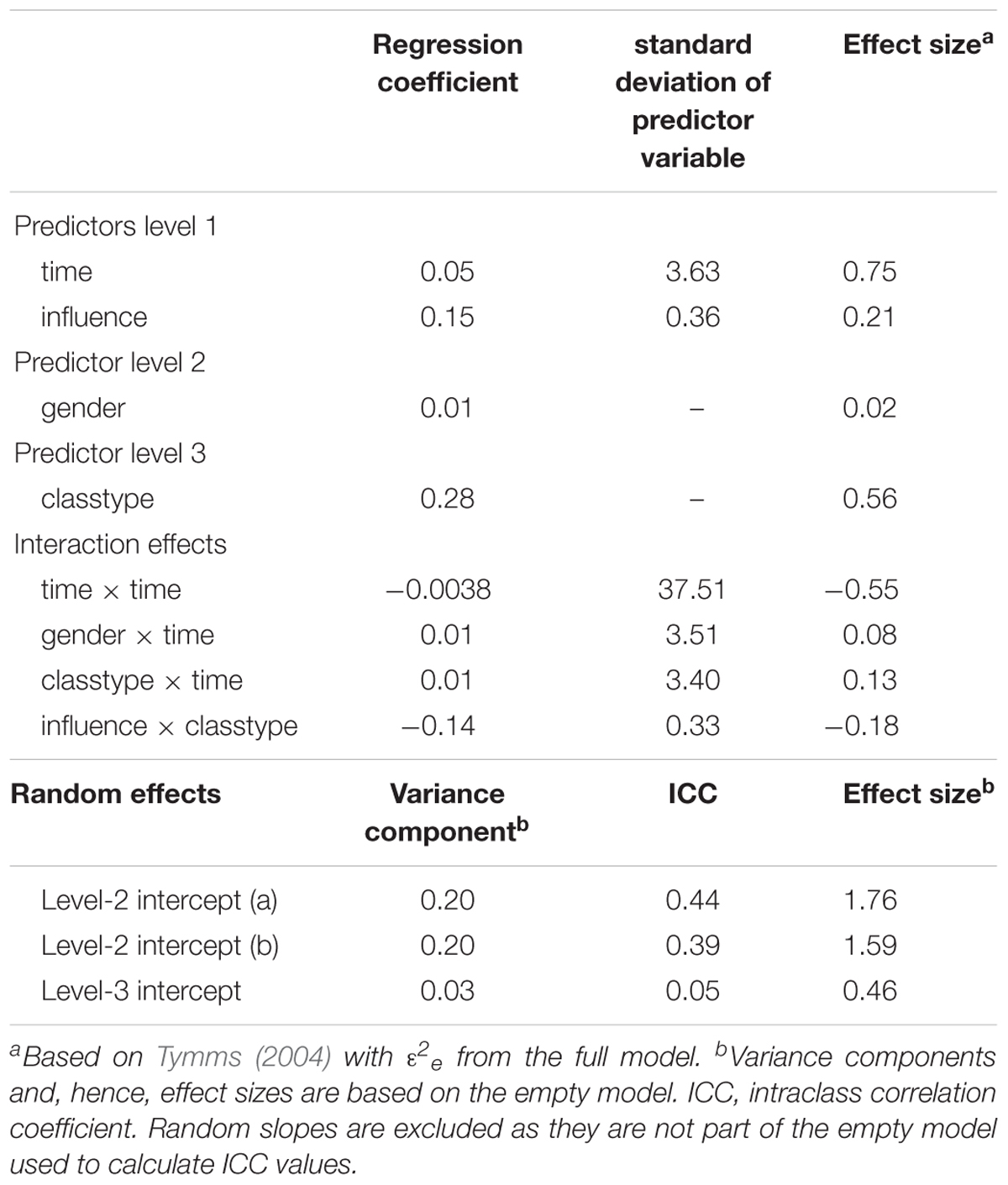 Frontiers | The Influence of Sample Size on Parameter Estimates in
