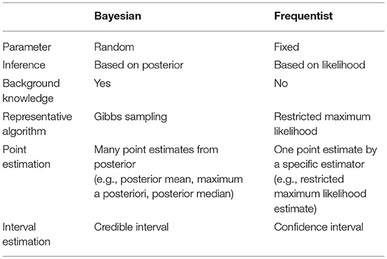 Frontiers | Bayesian Inference for Mixed Model-Based Genome