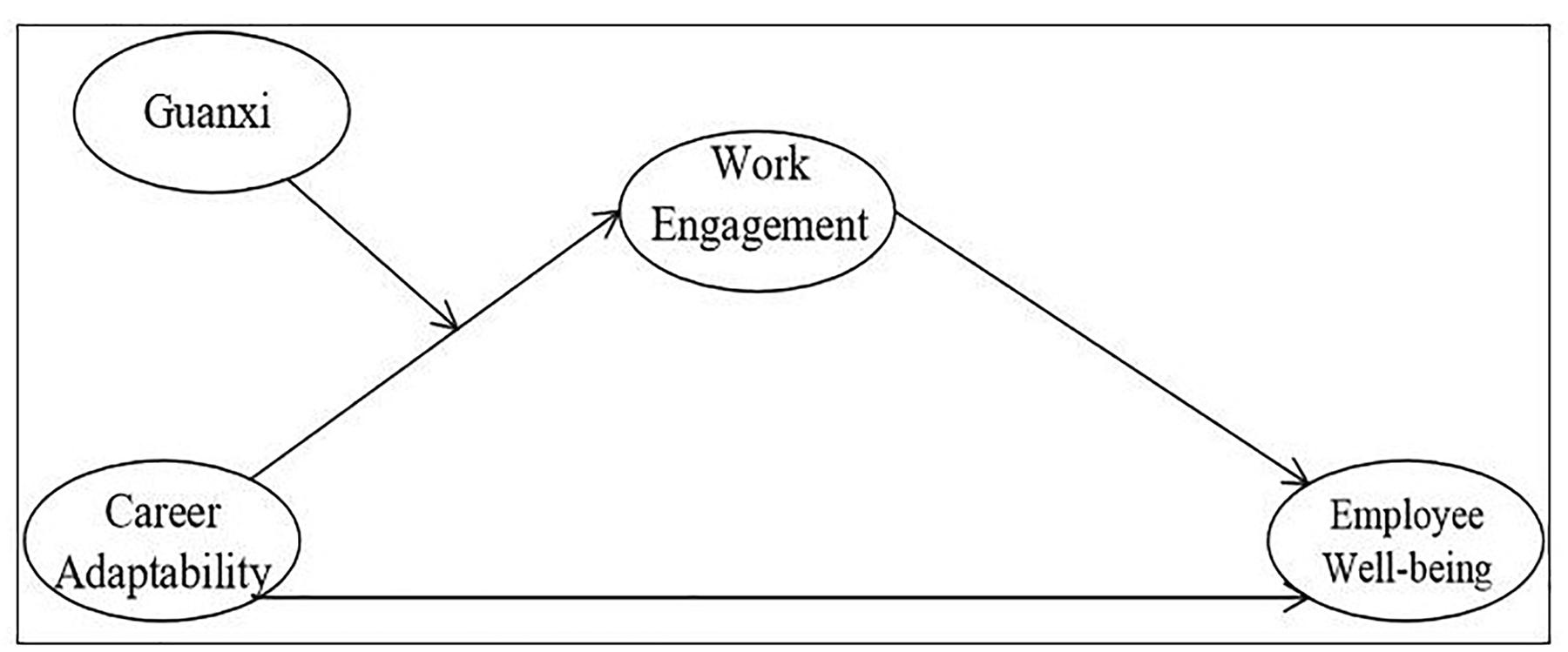 Frontiers | Career Adaptability, Work Engagement, and