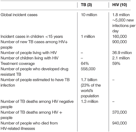 Frontiers | Tuberculosis and HIV – an update on the 'cursed