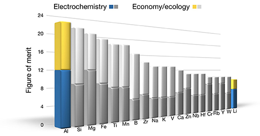 Frontiers   The Aluminum-Ion Battery: A Sustainable and
