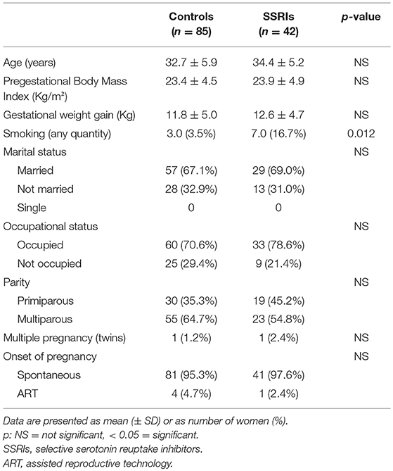 Frontiers | Neonatal Outcomes in Maternal Depression in Relation to