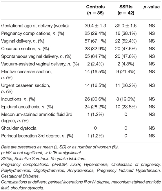 Frontiers | Neonatal Outcomes in Maternal Depression in