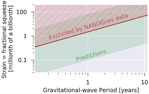 Figure 5 - NANOGrav has put limits on the size of the fractional squeezing caused by gravitational waves.