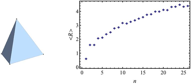 Frontiers | How Nonassociative Geometry Describes a Discrete