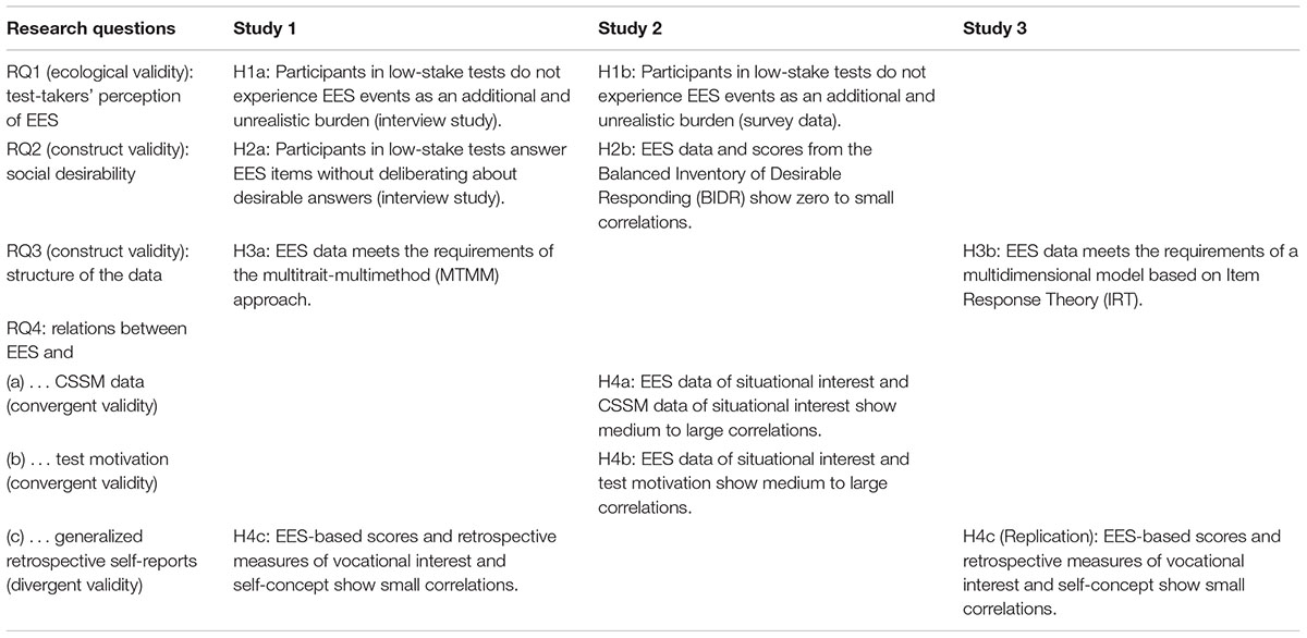 Frontiers Validation Of Embedded Experience Sampling EES