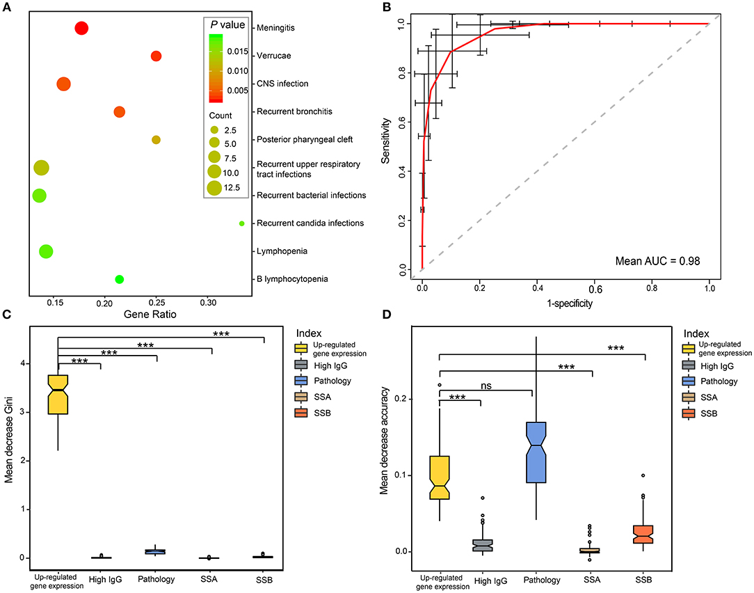 Frontiers | Elevated CCL19/CCR7 Expression During the Disease