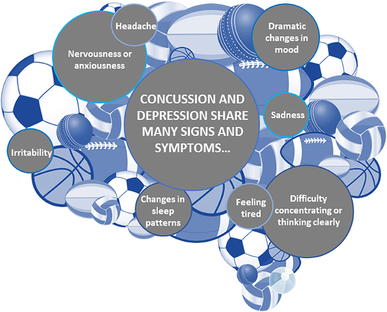 Figure 4 - These are some of the symptoms shared between concussion and depression.