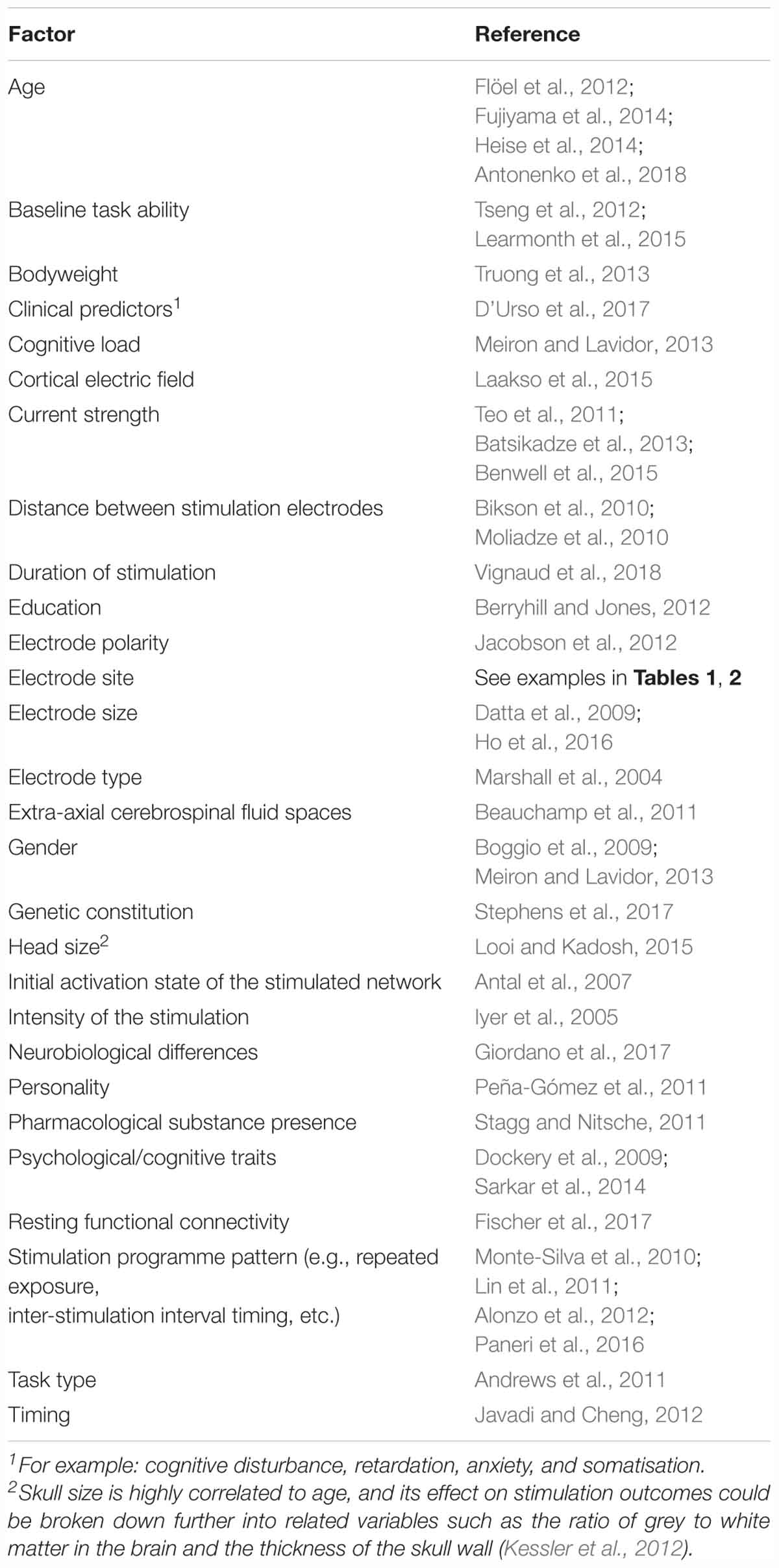 Frontiers | Transcranial Direct Current Stimulation Use in
