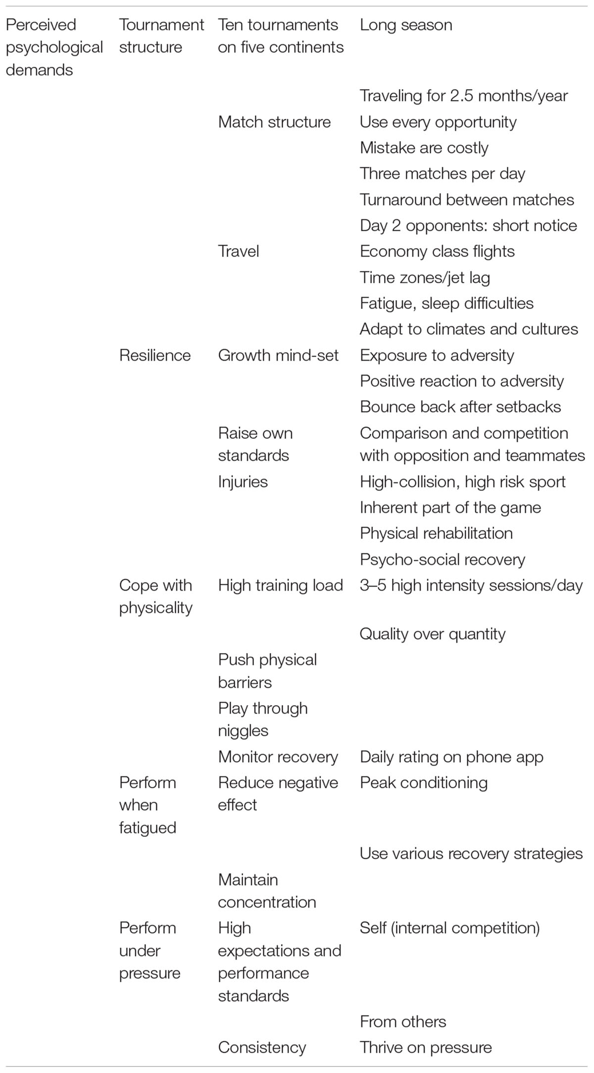 Frontiers | Psychological Demands of International Rugby