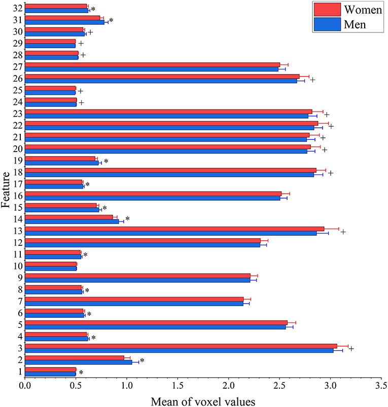 Frontiers | Brain Differences Between Men and Women