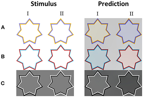 Frontiers   A Compound Computational Model for Filling-In