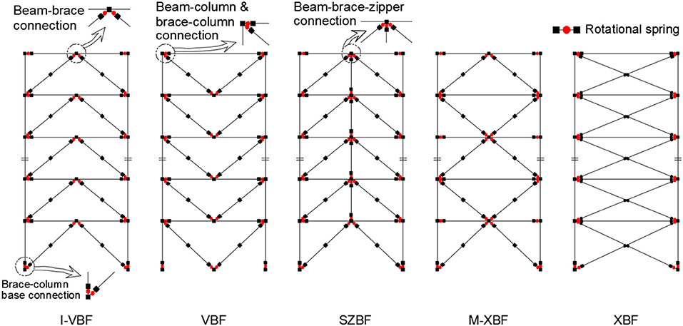 Frontiers | Influence of the Brace Configurations on the Seismic