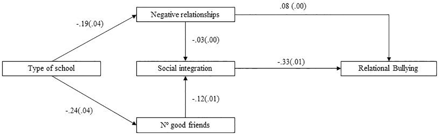 Frontiers | Children's Social Integration and Low Perception