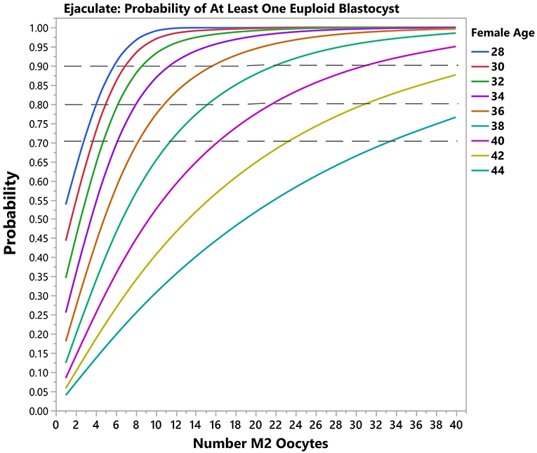 Frontiers   A Novel Predictive Model to Estimate the Number of