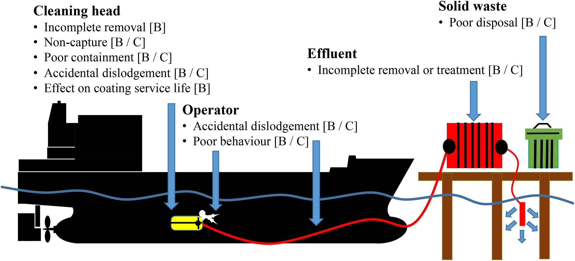 Frontiers | Vessel In-Water Cleaning or Treatment: Identification ...