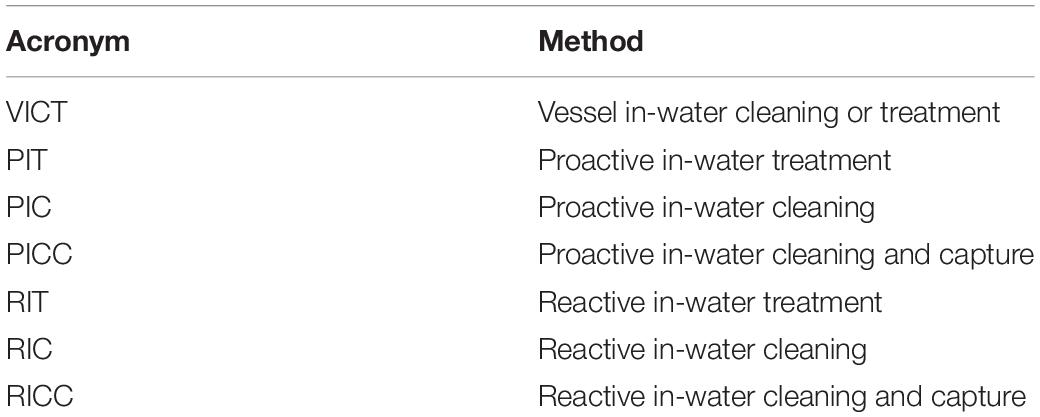 Frontiers | Vessel In-Water Cleaning or Treatment