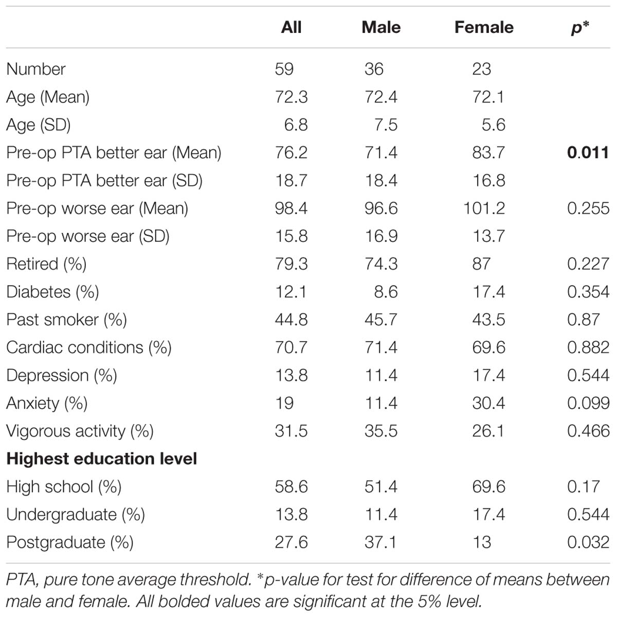 Frontiers | The Effect of Cochlear Implants on Cognitive