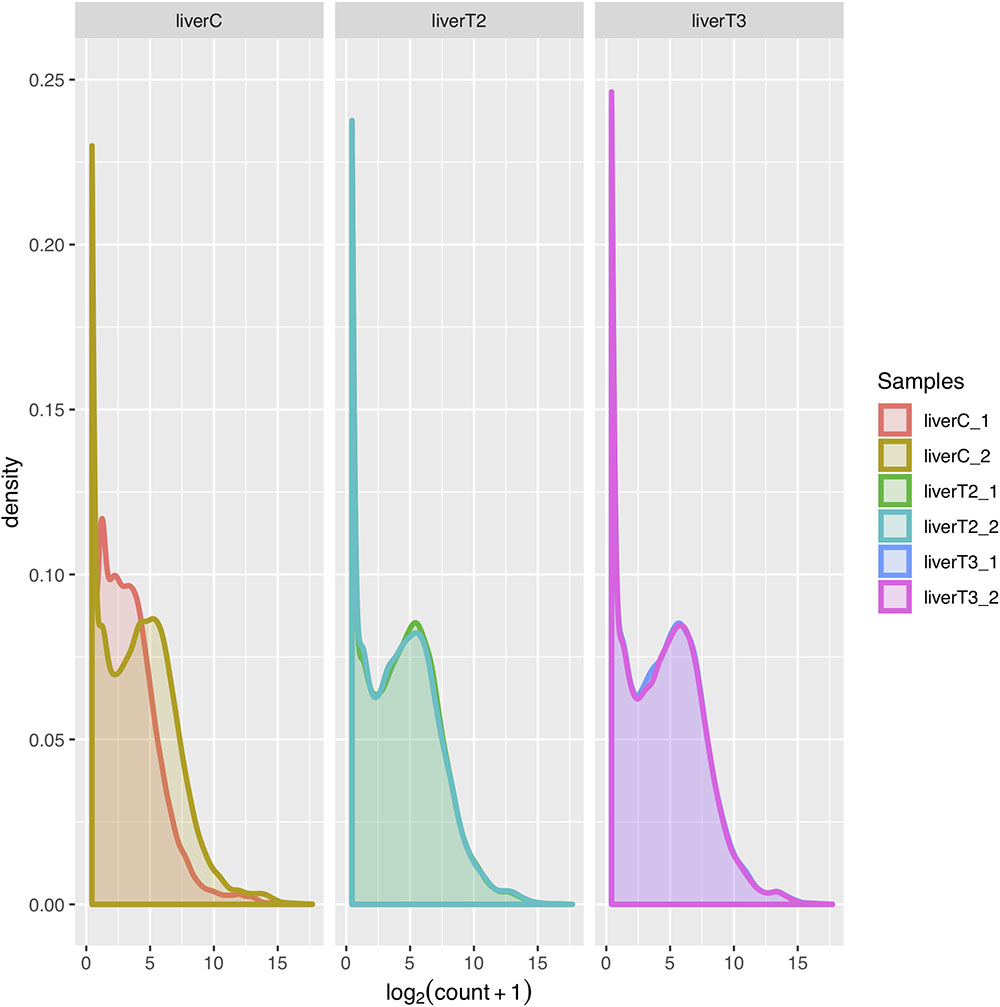 Frontiers | Integrative Differential Expression Analysis for