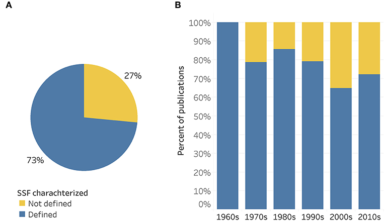 Frontiers Defining Small Scale Fisheries And Examining The Role Of Science In Shaping Perceptions Of Who And What Counts A Systematic Review Marine Science
