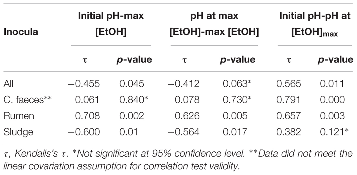 Frontiers Enrichment And Characterisation Of A Mixed