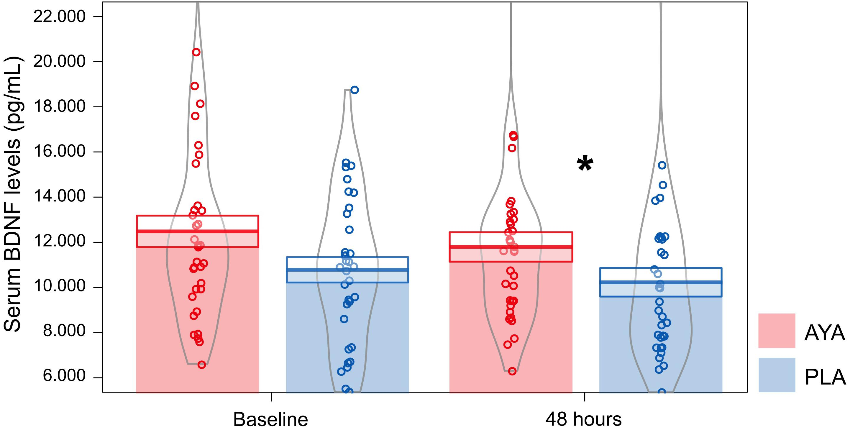 Frontiers | Modulation of Serum Brain-Derived Neurotrophic