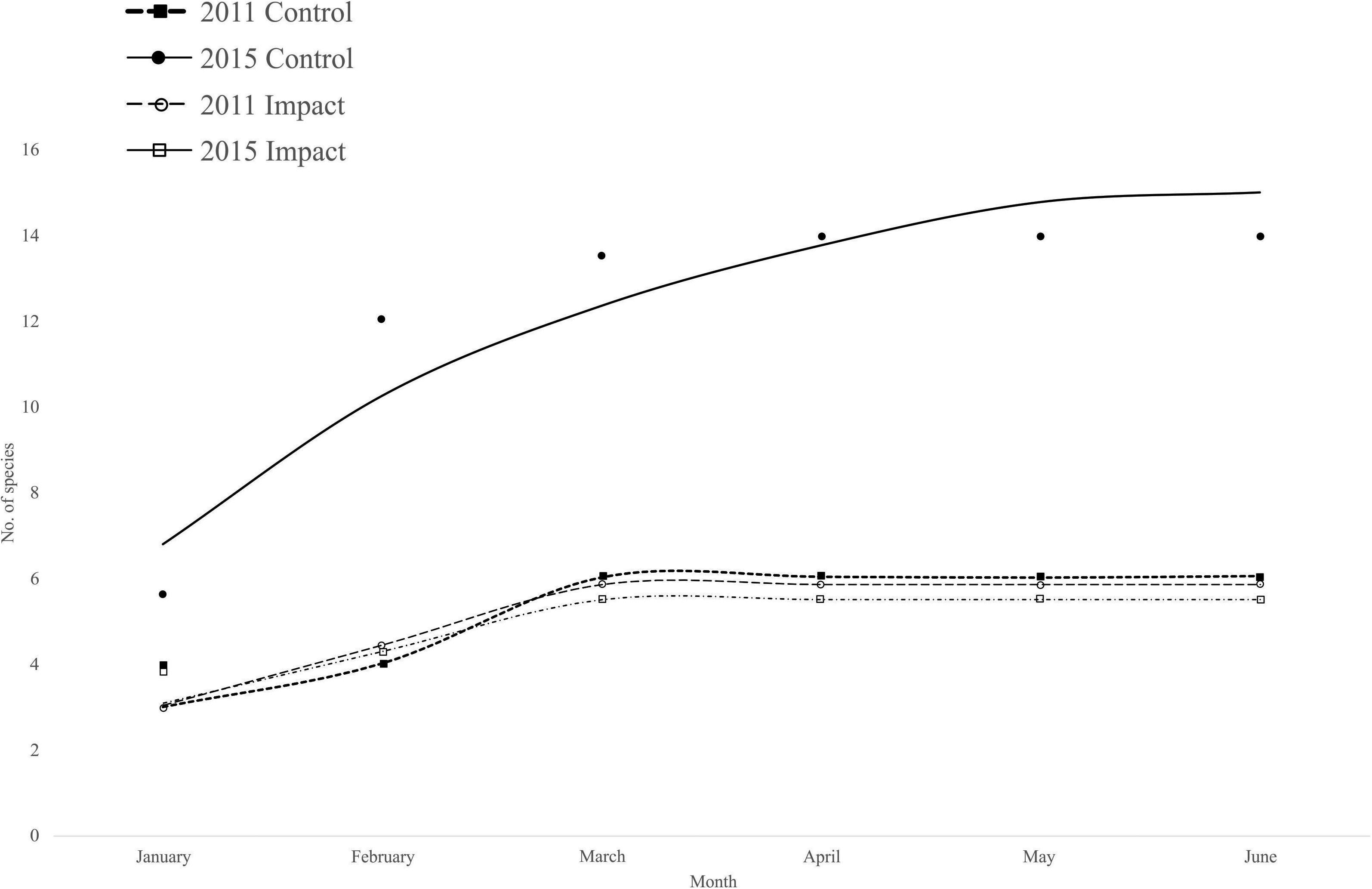 Frontiers | The Effect of Hydrological Connectivity on Fish
