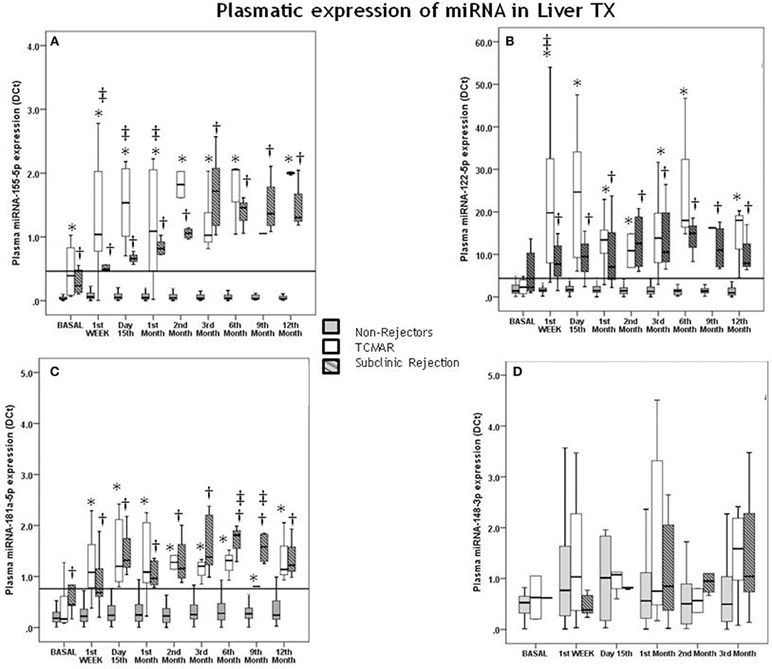 Frontiers | Monitoring of miR-181a-5p and miR-155-5p Plasmatic