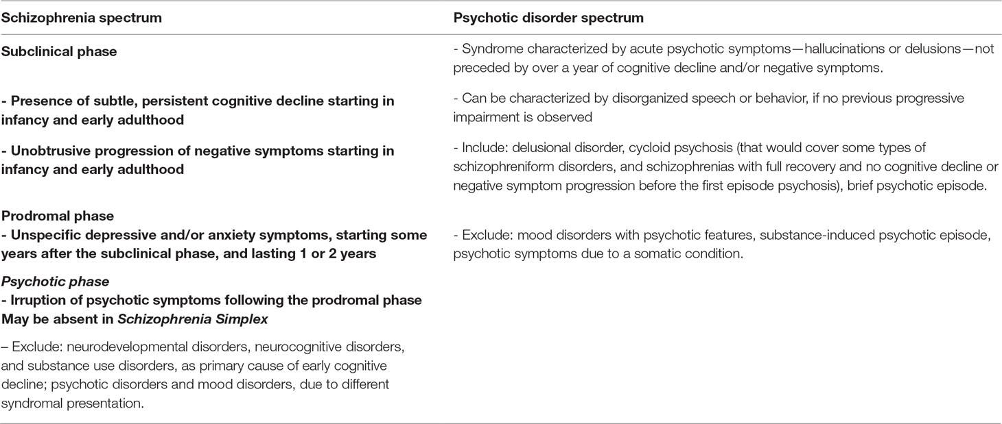 Frontiers   Schizophrenia, Not a Psychotic Disorder: Bleuler