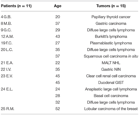 Frontiers   Primary Immunodeficiencies and Oncological Risk